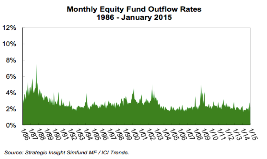 Peaks Revealing When Mutual Fund Investors Were Selling The Most