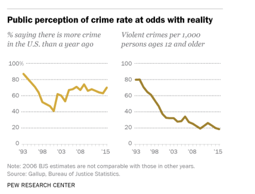 Public perception of crime rate.