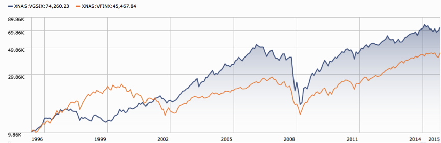 Vanguard's REIT Index vs. Vanguard's S&P 500 Index