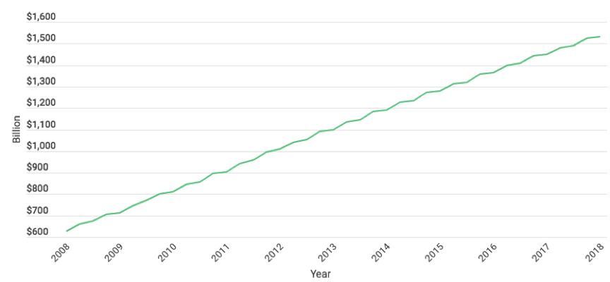 Student Loan Debt 2008-2018