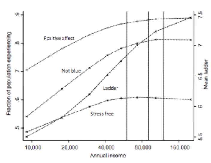 Increased Income, Compared To Positive Affect On Happiness