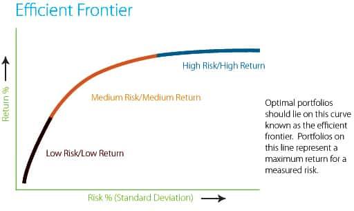 AssetBuilder -Registered Investment Advisor