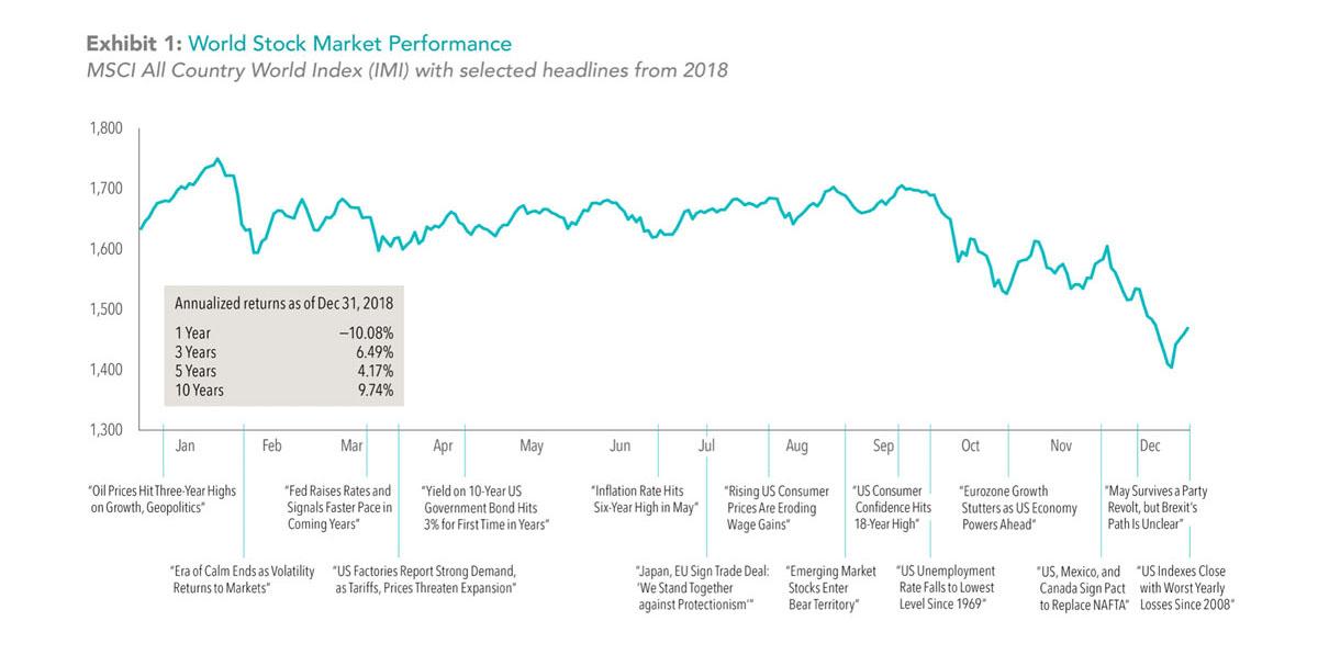 World Stock Market Performance Graph