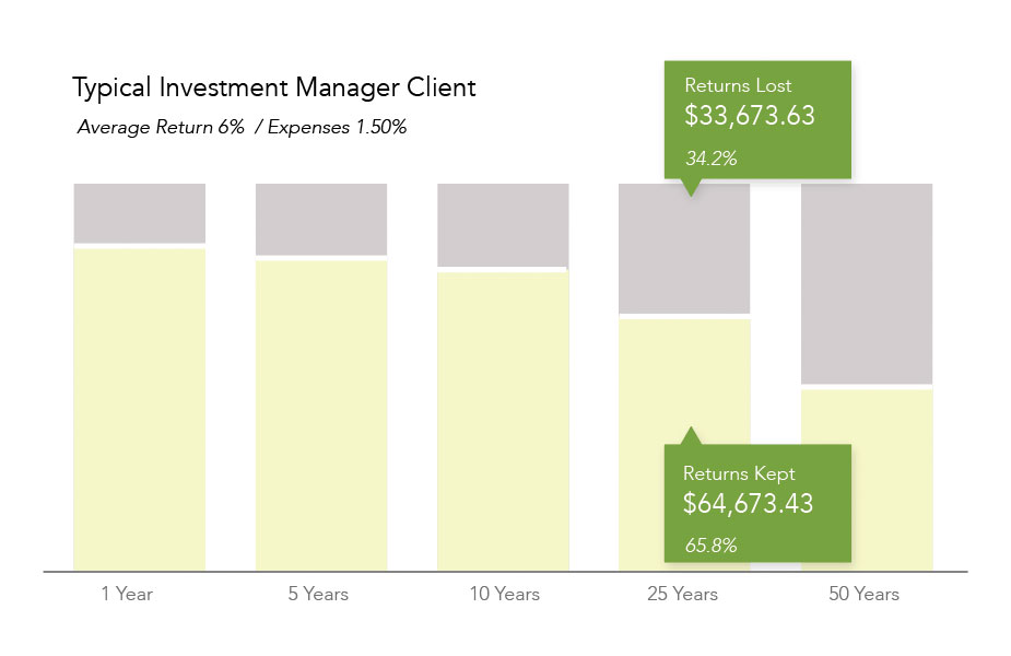 Typical Investment Manager 1.5%