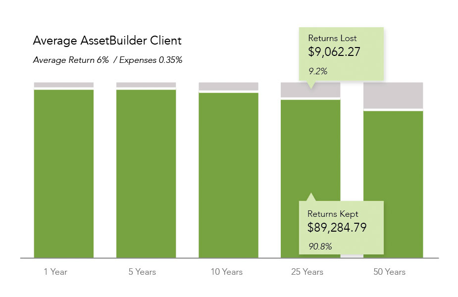 AssetBuilder Low Fee Investing 0.35%