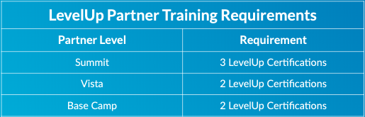 Table_Partner-Training-Requirements