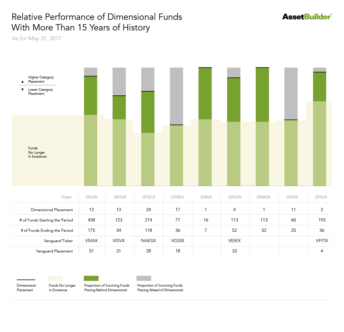 Relative Performance of Dimensional Funds With More Than 15 Years of History