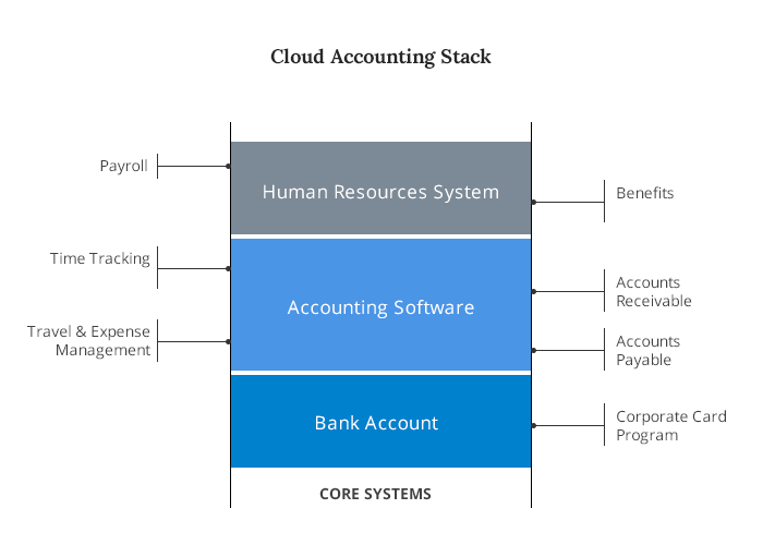 Cloud Accounting Stack Diagram Abacus Abacus