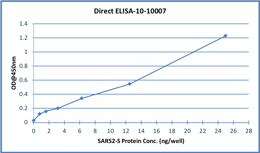 Fig.2: Wells of a 96-microtiter plate were coated with different concentration of a mammalian expressed full-length SARS-Co2/Covid2019/nCov Spike protein. The binding was detected by addition of 200 ng 10-10007 monoclonal antibody per well. The reactivity was detected by a HRP-conjugated goat-anti-mouse IgG monoclonal antibody.