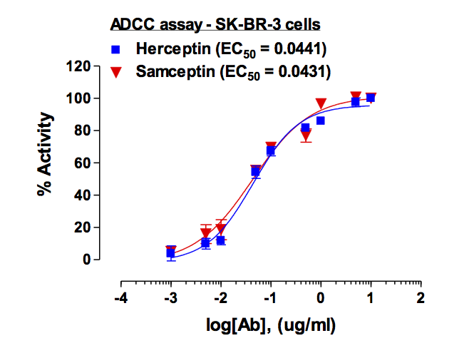 Figure-1: Antiproliferative activity of Samceptin  was assayed in comparison with Herceptin using ADCC Reporter Bioassay Kit from Promega (Cat #G7010) in SK-BR-3 cells. Result indicated that Samceptin potency is at par with Herceptin.