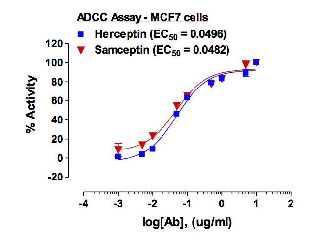 Figure-2: Antiproliferative activity of Samceptin  was assayed in comparison with Herceptin using ADCC Reporter Bioassay Kit from Promega (Cat #G7010) in MCF-7 cells. Result indicated that Samceptin potency is at par with Herceptin.