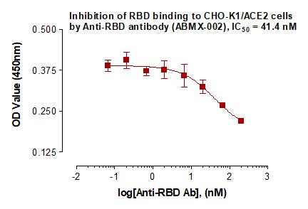 Recombinant Anti-SARS-CoV-2 Spike RBD antibody (ABMX-002)