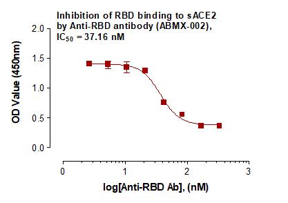 SARS-CoV2/COVID-19 Spike RBD Antibody