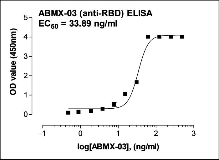 Recombinant Anti-SARS-CoV-2 Spike RBD antibody (ABMX-003)
