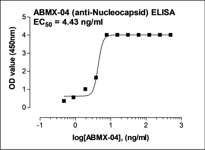 Recombinant Anti-SARS-CoV-2 Nucleocapsid antibody (ABMX-004)