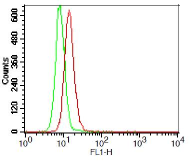 Monoclonal Antibody to TLR3 (Clone: ABM15D5)-FITC conjugated