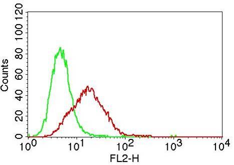 Monoclonal Antibody to TLR3 (Clone: ABM15D5)