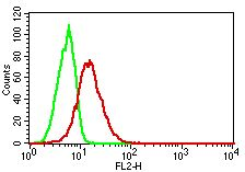 NALE™ Monoclonal Antibody to TLR8/CD288 (Clone: ABM15F6)