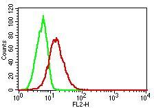 Monoclonal Antibody to TLR8/CD288 (Clone: ABM15F6)