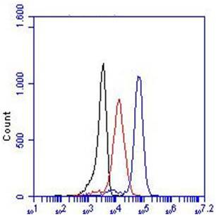 Monoclonal Antibody to human TLR3 (Clone : TLR3.7)