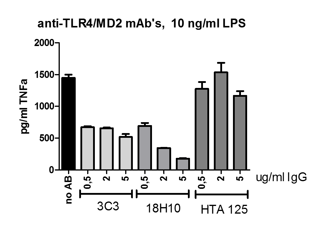 Monoclonal Antibody to human TLR4/MD-2 (Clone : 18H10)