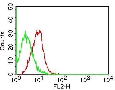 Monoclonal Antibody to IL-17C (Clone: ABM25F3)