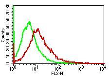 NALE™  Monoclonal antibody to Human CD14 (Clone: RPA-M1 ) (No Azide Low Endotoxin)