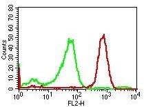 Monoclonal antibody to hCD14 (Clone: RPA-M1 )