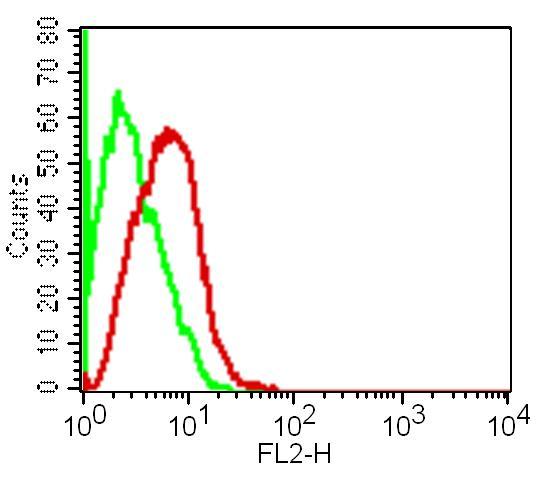 Monoclonal Antibody to hTNF-alpha (Clone: ABM3D89)