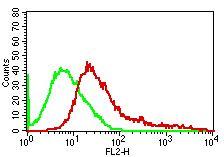 Monoclonal antibody to Human CD25 (Clone: 7G7B6 )
