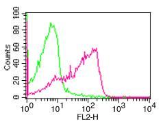 Monoclonal Antibody to hCD100 (Clone: ABM4A61)