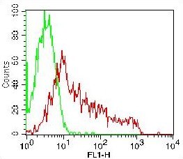 Monoclonal Antibody to CD37 (Clone: HH1) FITC Conjugated