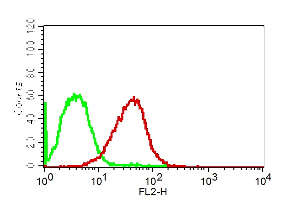 Fig-2: Cell surface flow analysis of PD-L1 in CHO-PD-L1 transfected cell line using 0.5 µg/10^6 cells of PD-L1 antibody (Clone: ABM5F25). Green represents isotype control; red represents anti-PD-L1 antibody. Goat anti-mouse PE conjugate was used as secondary antibody.