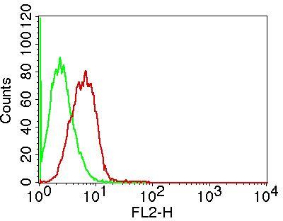 Monoclonal antibody to MSi-1 (Clone: ABM54B9 )