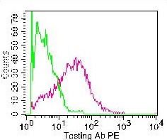 Monoclonal Antibody to Mouse PD-1 (29F.1A12)