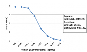 Recombinant Rabbit Monoclonal Antibody  to Human IgE (Clone: RM122)(Discontinued)