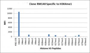 Recombinant Rabbit Monoclonal Antibody  to Monomethylated Histone H3 Lysine 4, H3K4me1 (Clone: RM140)(Discontinued)