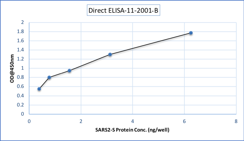 Fig.1: Wells of a 96-microtiter plate were coated with different concentration of a mammalian expressed full-length SARS-CoV-2 Spike protein. The binding was detected by addition of 200 ng of biotinylated anti-Spike S polyclonal antibody (Cat.# 11-2001-B) per well. The reactivity was detected by HRP-conjugated Streptavidin.