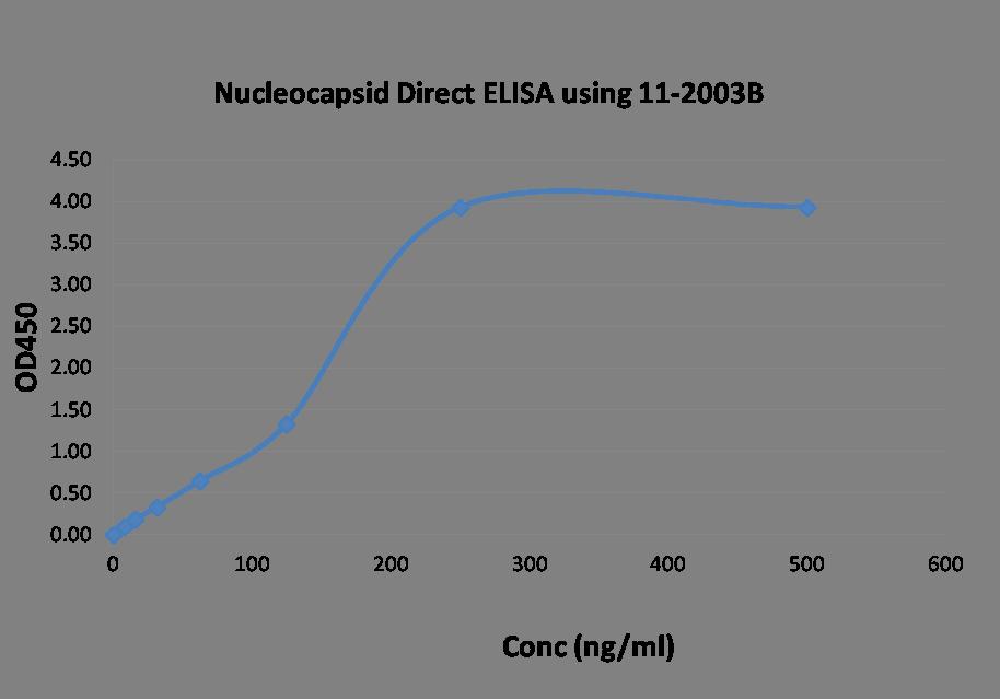 Polyclonal Antibody to SARS-CoV-2 nucleocapsid Protein