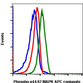 Phospho-p44/42 MAPK (Erk1/2) (Thr202/Tyr204) (Clone: A11) rabbit mAb APC conjugate