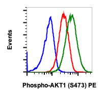 Phospho-Akt1 (Ser473) (Clone: C7) rabbit mAb PE conjugate