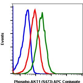 Phospho-Akt1 (Ser473) (Clone: C7) rabbit mAb APC conjugate