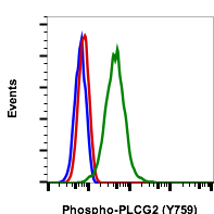 Phospho-PLCg2 (Tyr759) (Clone: G3) rabbit mAb FITC conjugate