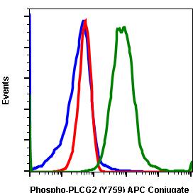 Phospho-PLCg2 (Tyr759) (Clone: G3) rabbit mAb APC conjugate
