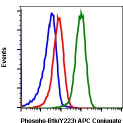 Phospho-Btk (Tyr223) (Clone: B4) rabbit mAb APC conjugate