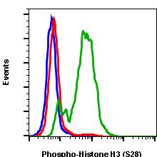 Phospho-Histone H3 (Ser28) (Clone: D6) rabbit mAb FITC conjugate