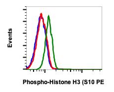 Phospho-Histone H3 (Ser10) (Clone: 4B6) rabbit mAb PE conjugate