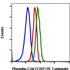 Phospho-CrkL (Tyr207) (Clone: G4) rabbit mAb PE conjugate