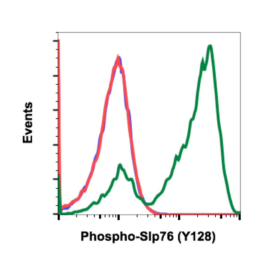 Phospho-SLP-76 (Tyr128) (Clone: 3F8) rabbit mAb