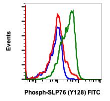 Phospho-SLP-76 (Tyr128) (Clone: 3F8) rabbit mAb FITC conjugate